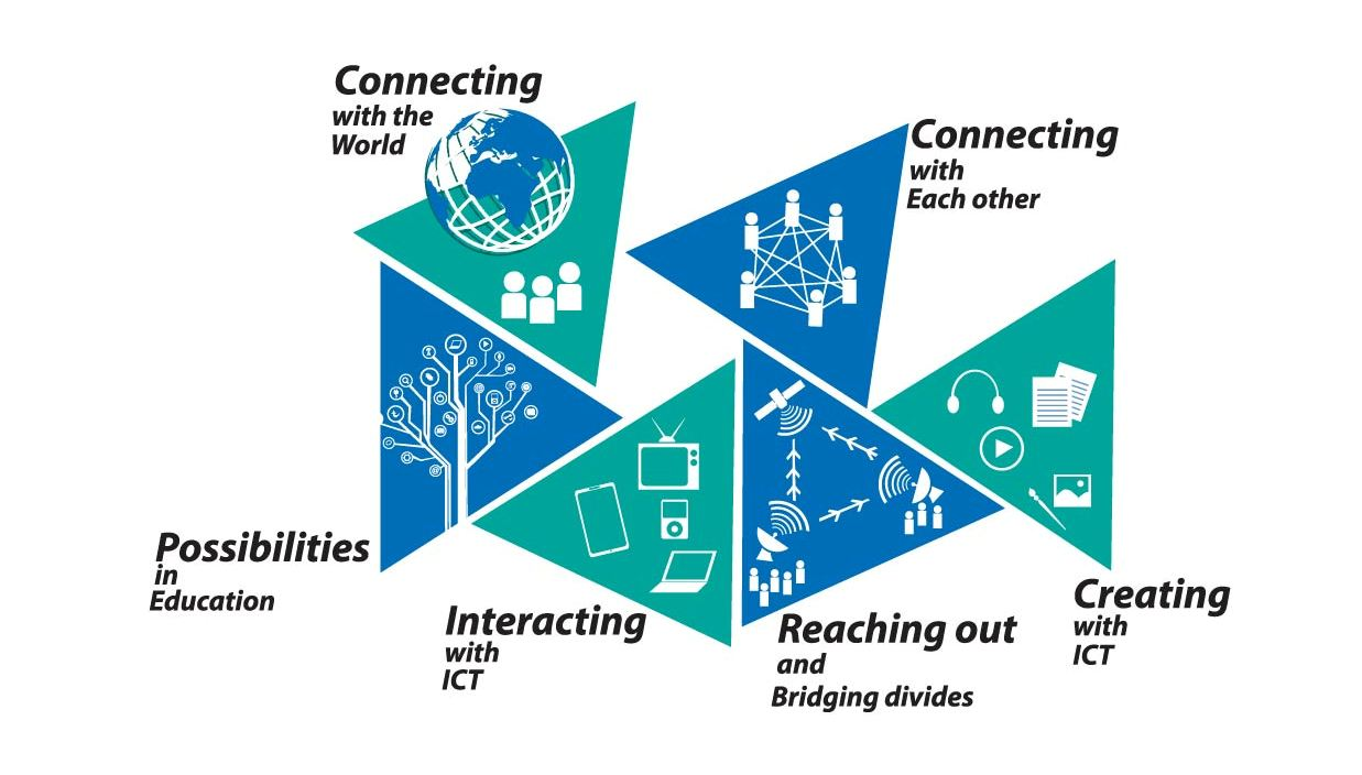 what is information in ict Information and communications technology (ict) is the study or business of developing and using technology to process information and aid communications.