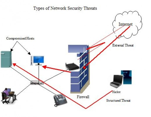 network threats Threat definition - a threat, in the context of computer security, refers to anything that has the potential to cause serious harm to a computer.