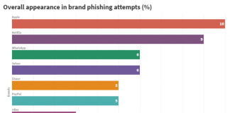 Apple Company Has Become The Most Used Brand For Brand Phishing