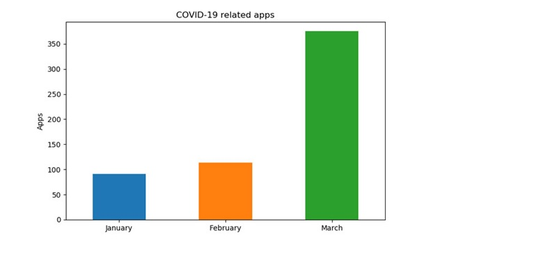 Fake Covid-19 apps