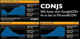 Cloudflare CDNJS