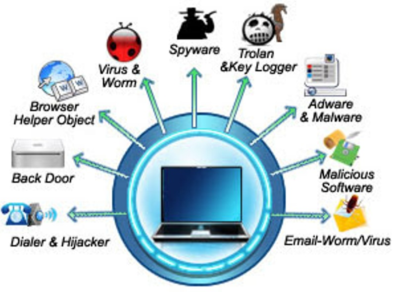 What Is Computer Security? What Are The Types Of Computer Security