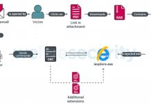 Eset Attack Overview