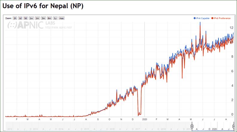 IPV6 For Nepal