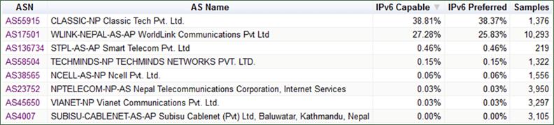 IPv6 Technology Nepal