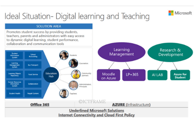 Microsoft Ideal Situation - Digital Learning and Teaching