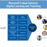 Digital Classroom   Microsoft Education   Remote Teaching and Learning