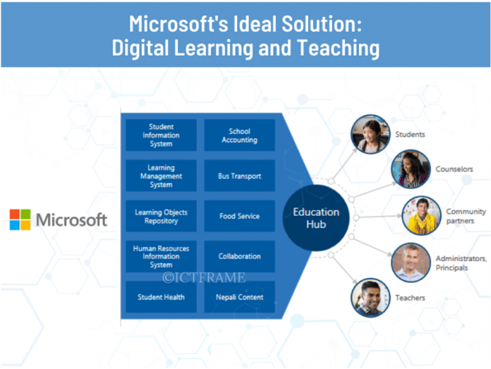 Digital Classroom | Microsoft Education | Remote Teaching and Learning