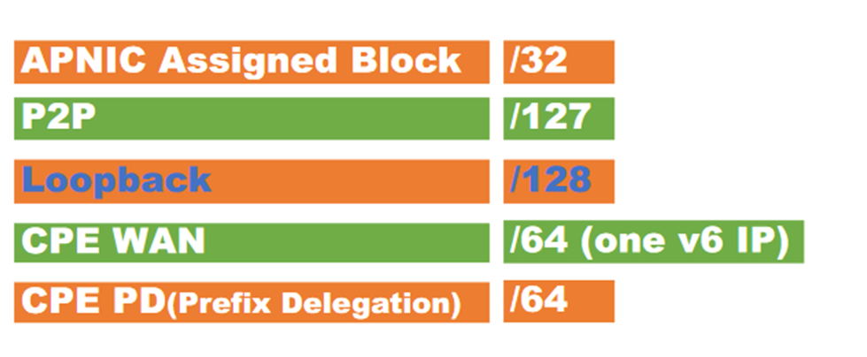 Worldlink's Journey to IPv6