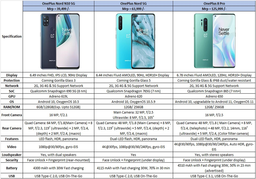 OnePlus Mobile Phones Price