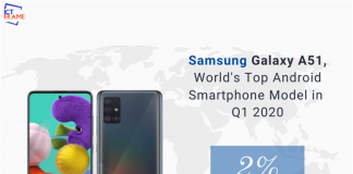 Samsung Galaxy A51 is World's Top Android Smartphone Model
