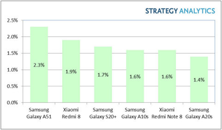 Samsung Galaxy A51 is World's Top Android Smartphone Model in Q1 2020