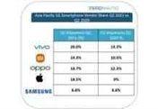 Vivo 5G Shipments in Q2
