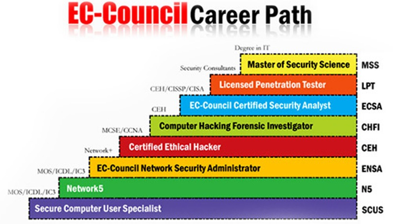 certified ethical hacker (ceh)- infosec cyber security certification