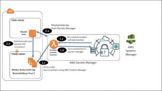 rift AWS secret keys
